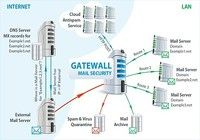 GateWall Mail Security pour mac