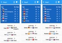 Results of EuroBasket 2015 Android pour mac
