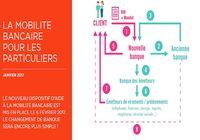 Dispositif mobilité bancaire Loi Macron pour mac